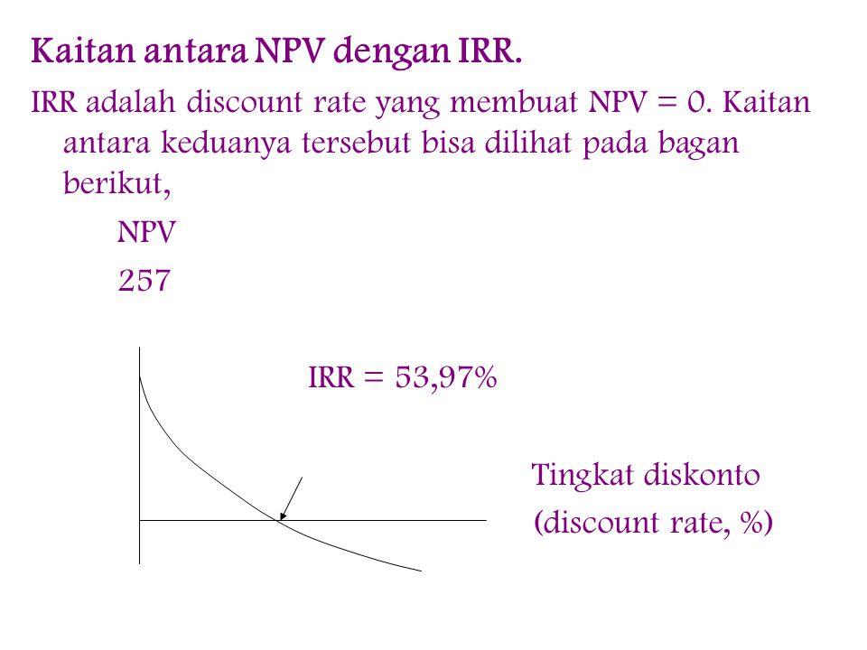Kaitan antara NPV dengan IRR.