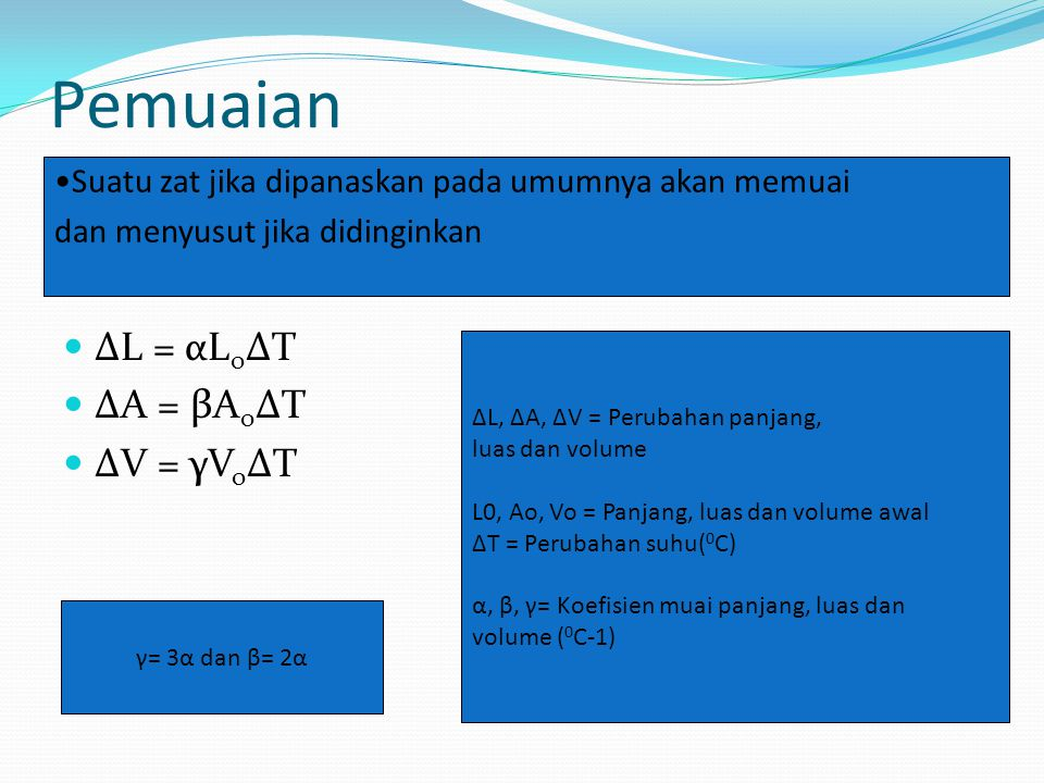 Pemuaian ΔL = αLoΔT ΔA = βAoΔT ΔV = γVoΔT