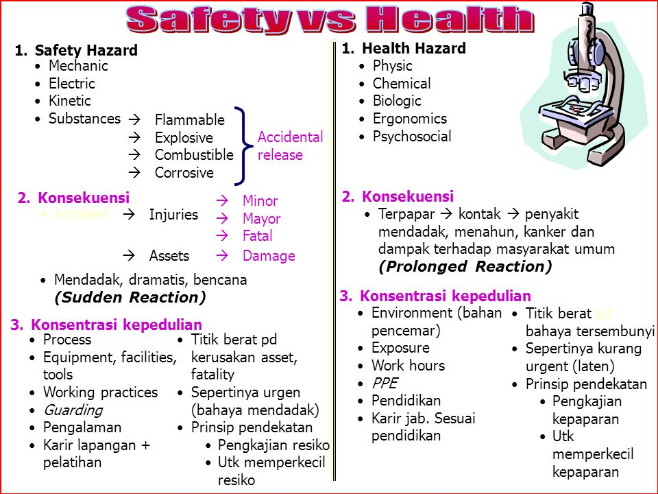 Safety vs Health Safety Hazard Health Hazard Mechanic Electric Kinetic