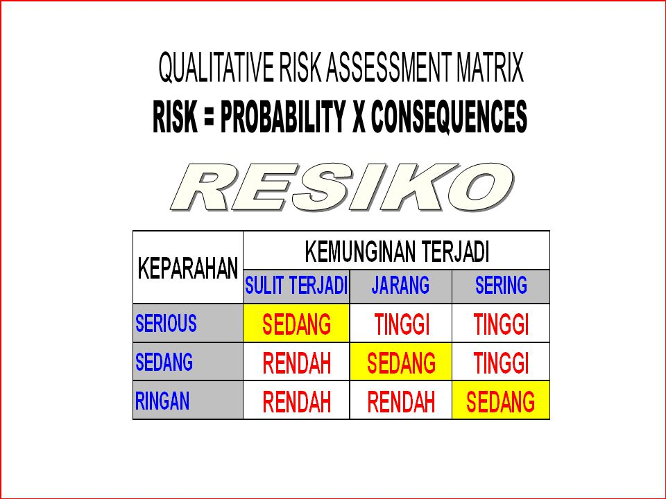 RESIKO QUALITATIVE RISK ASSESSMENT MATRIX