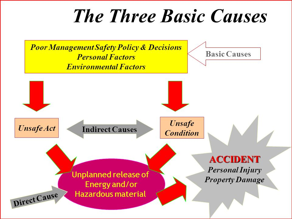 Poor Management Safety Policy & Decisions Environmental Factors