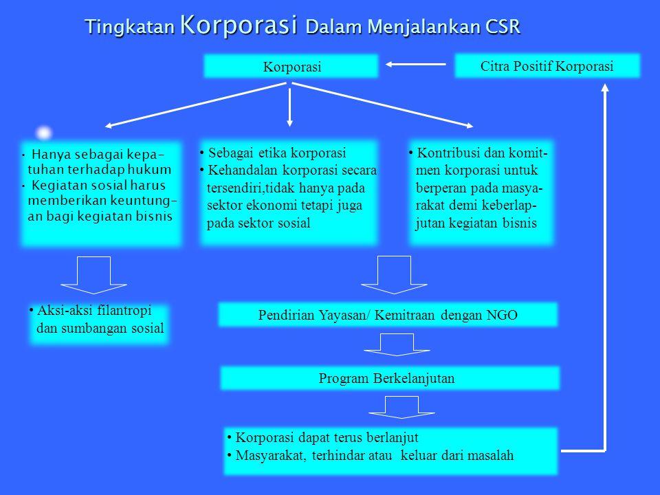 Tingkatan Korporasi Dalam Menjalankan CSR