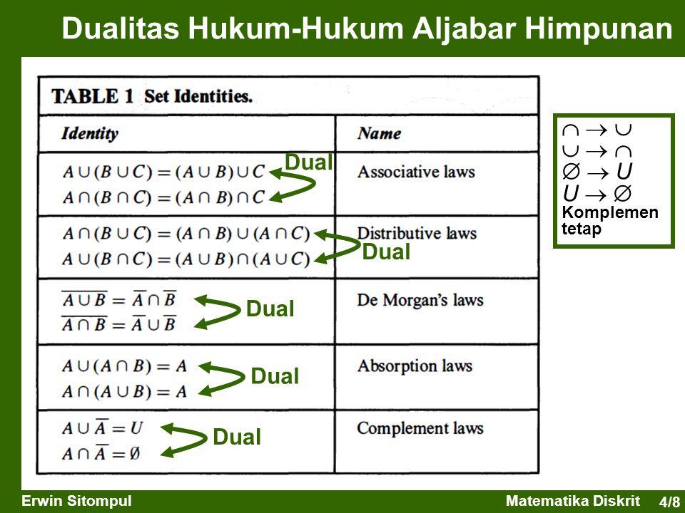 Dualitas Hukum-Hukum Aljabar Himpunan
