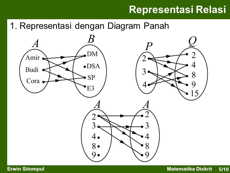 Representasi Relasi 1. Representasi dengan Diagram Panah