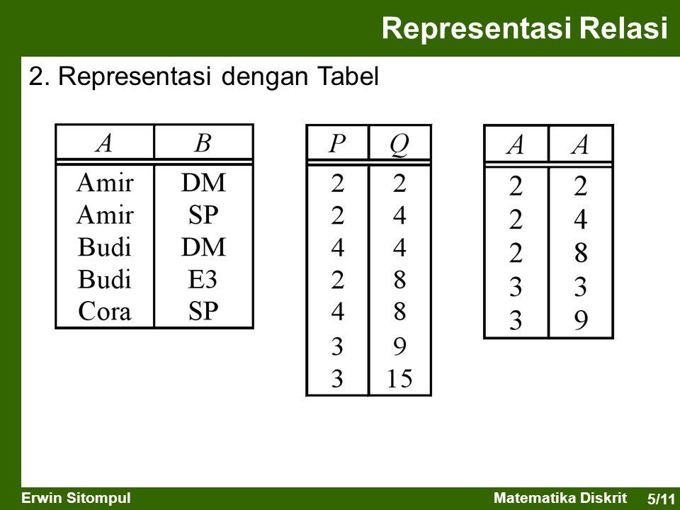 Representasi Relasi 2. Representasi dengan Tabel