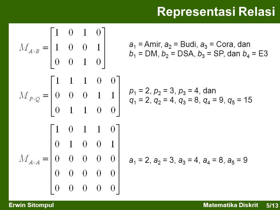 Representasi Relasi a1 = Amir, a2 = Budi, a3 = Cora, dan b1 = DM, b2 = DSA, b3 = SP, dan b4 = E3.