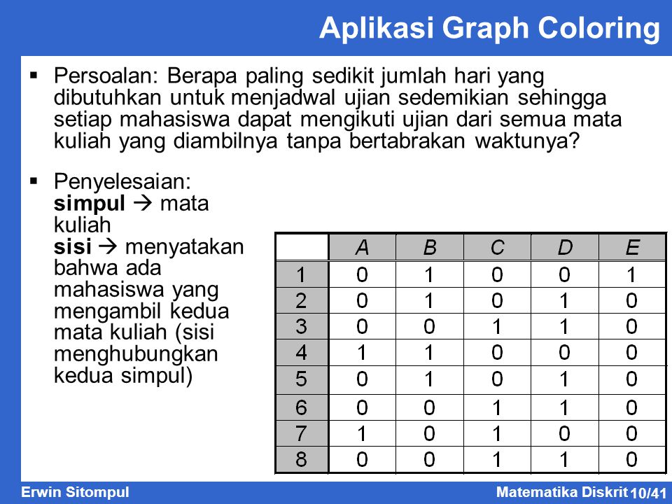 Aplikasi Graph Coloring