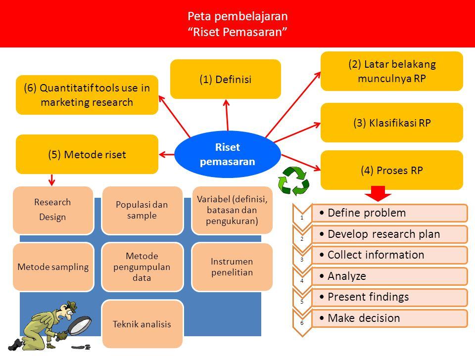 Peta pembelajaran Riset Pemasaran