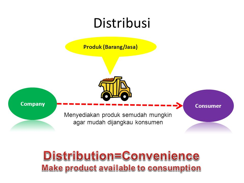 Distribution=Convenience Make product available to consumption