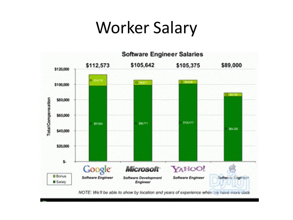 Worker Salary