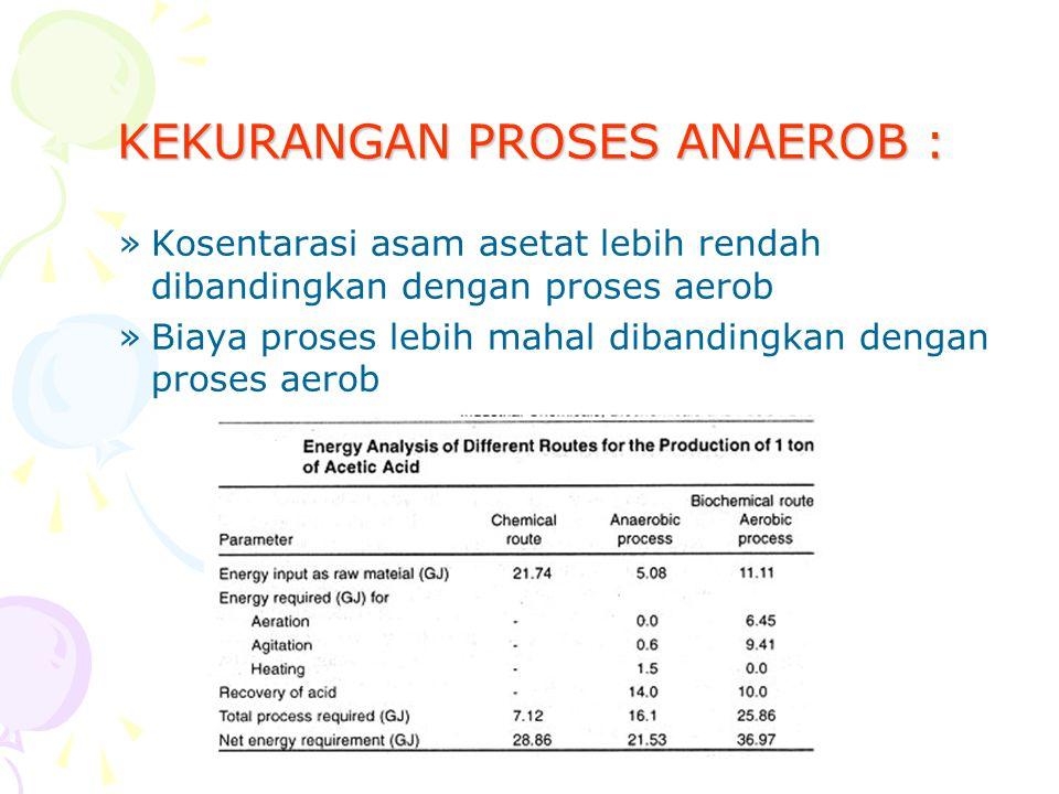 KEKURANGAN PROSES ANAEROB :