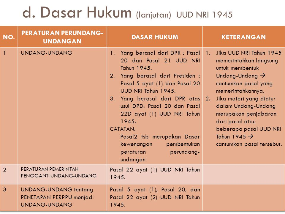d. Dasar Hukum (lanjutan) UUD NRI 1945