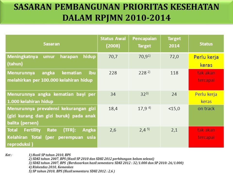 SASARAN PEMBANGUNAN PRIORITAS KESEHATAN DALAM RPJMN 2010-2014