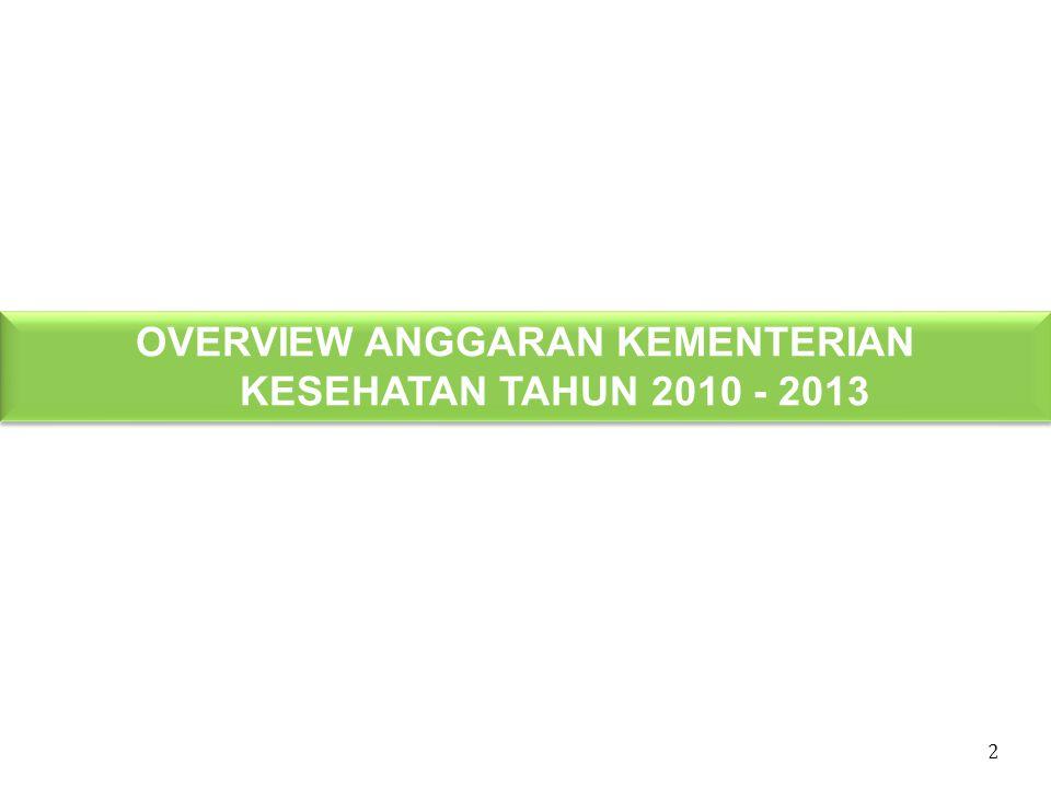OVERVIEW ANGGARAN KEMENTERIAN KESEHATAN TAHUN 2010 - 2013