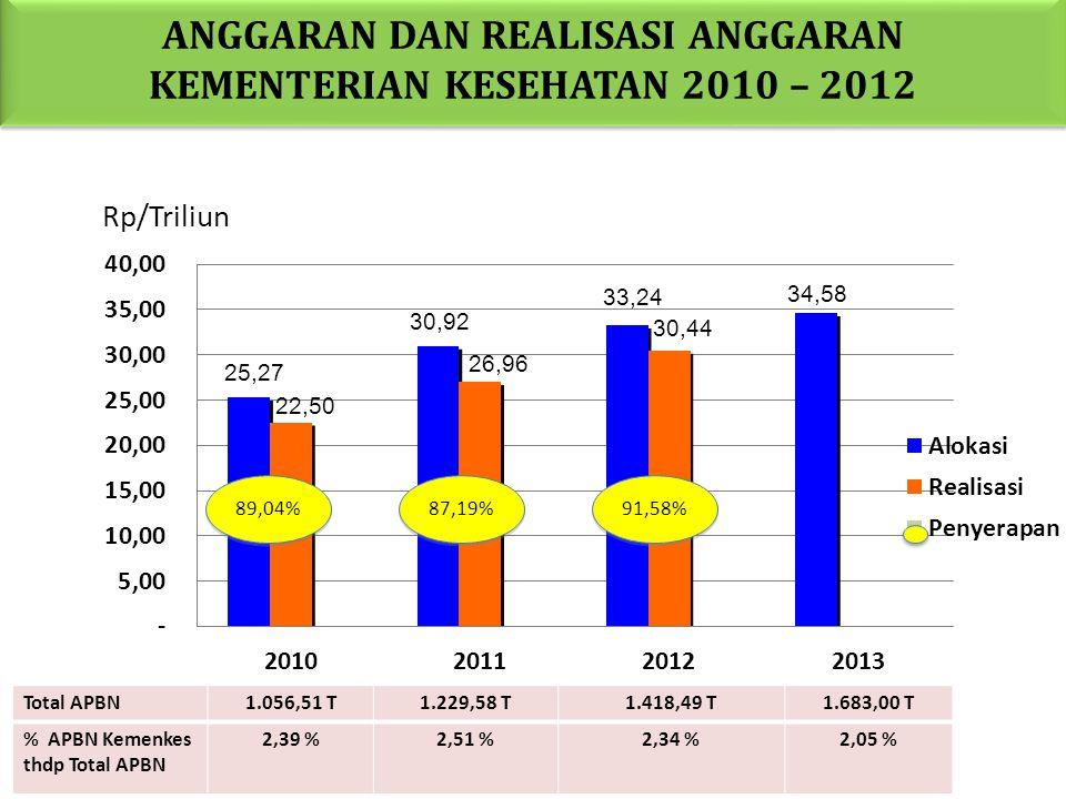 ANGGARAN DAN REALISASI ANGGARAN KEMENTERIAN KESEHATAN 2010 – 2012