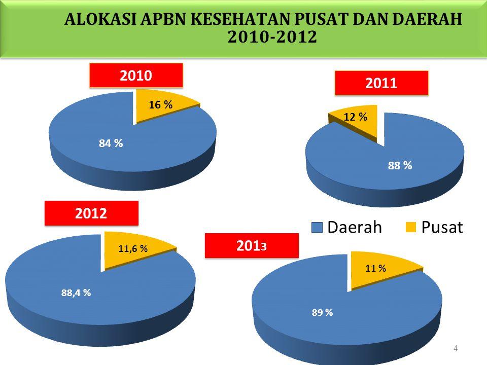 ALOKASI APBN KESEHATAN PUSAT DAN DAERAH 2010-2012