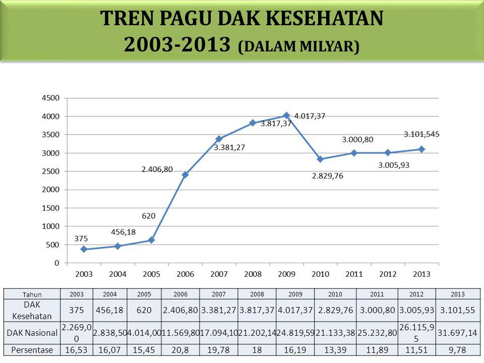 TREN PAGU DAK KESEHATAN 2003-2013 (DALAM MILYAR)