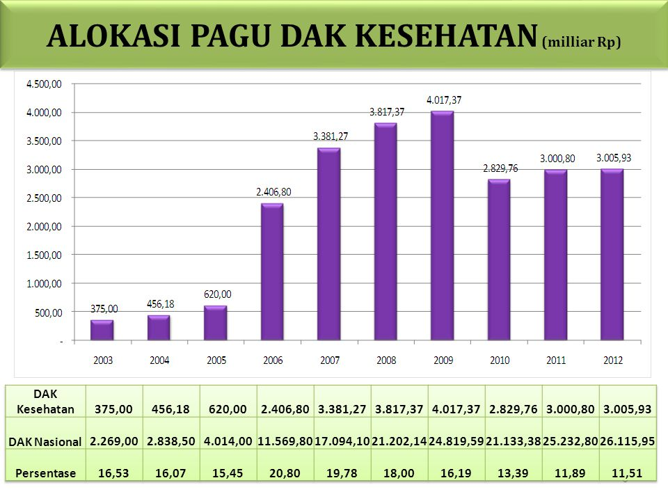 ALOKASI PAGU DAK KESEHATAN (milliar Rp)