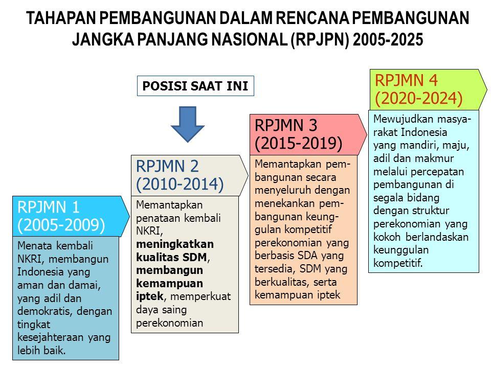 Tahapan Pembangunan dalam Rencana Pembangunan