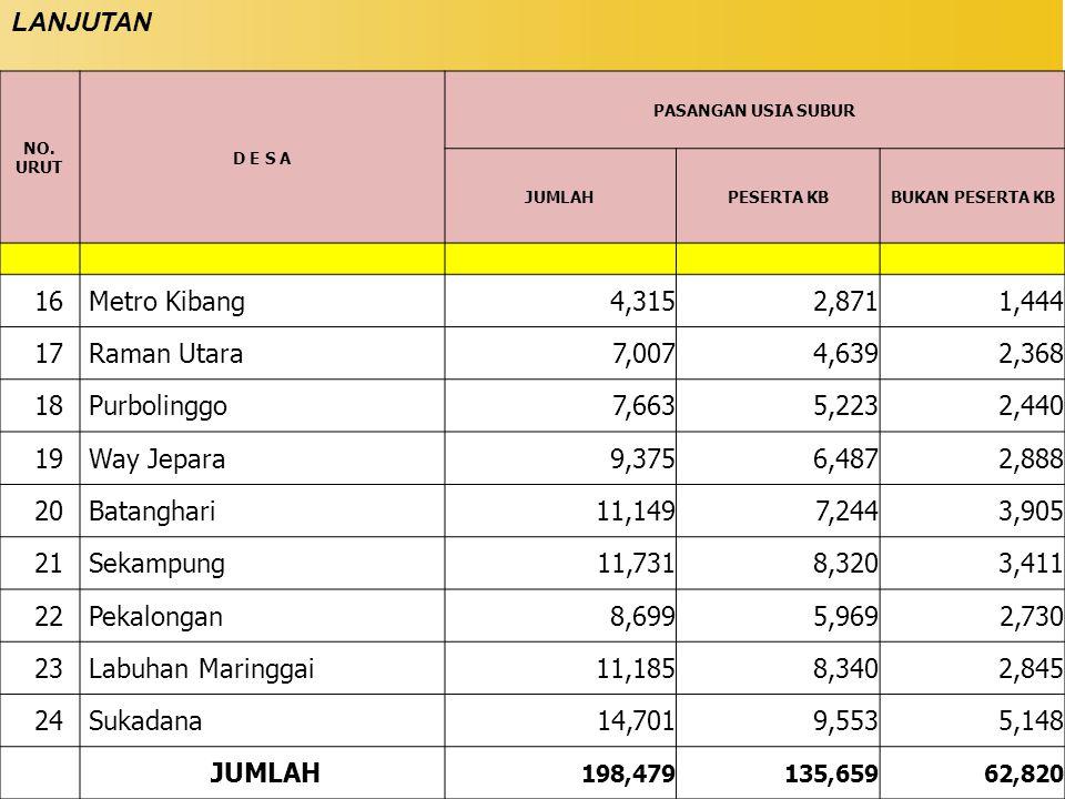 LANJUTAN 16 Metro Kibang 4,315 2,871 1,444 17 Raman Utara 7,007 4,639