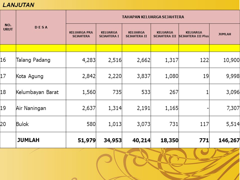 LANJUTAN 16 Talang Padang 4,283 2,516 2,662 1,317 122 10,900 17