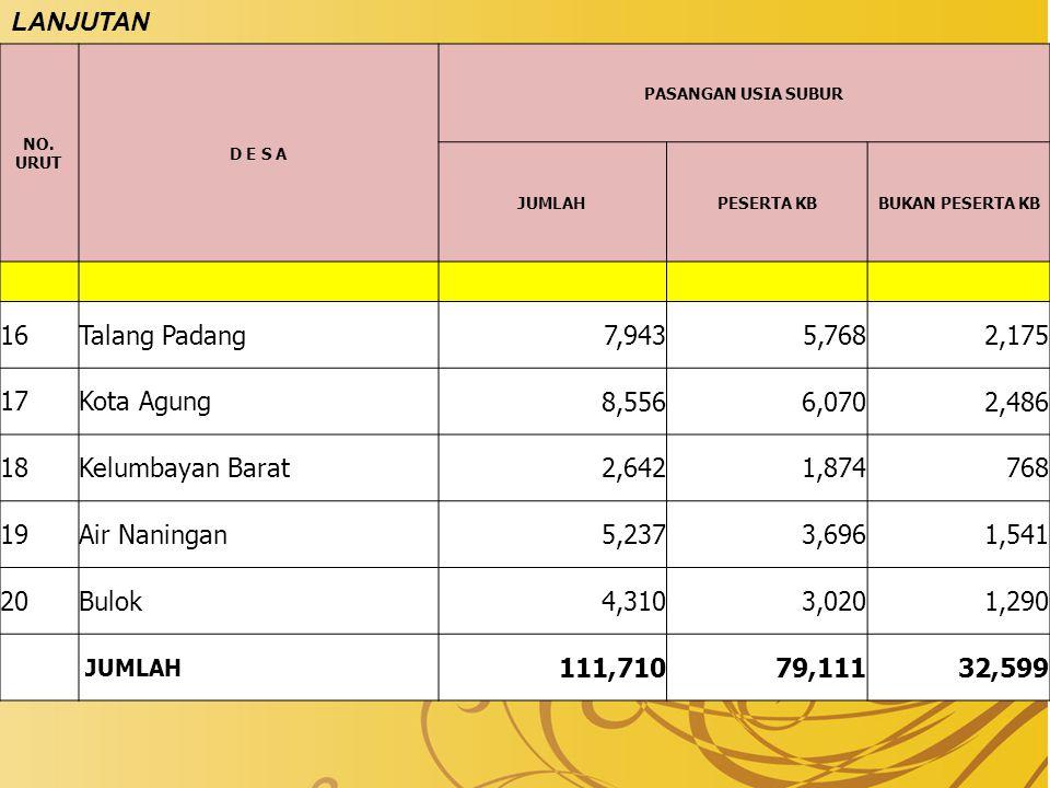 LANJUTAN 16 Talang Padang 7,943 5,768 2,175 17 Kota Agung 8,556 6,070