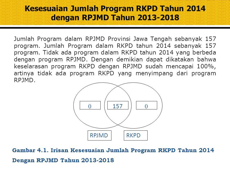 Kesesuaian Jumlah Program RKPD Tahun 2014 dengan RPJMD Tahun 2013-2018