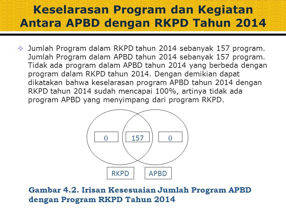 Keselarasan Program dan Kegiatan Antara APBD dengan RKPD Tahun 2014