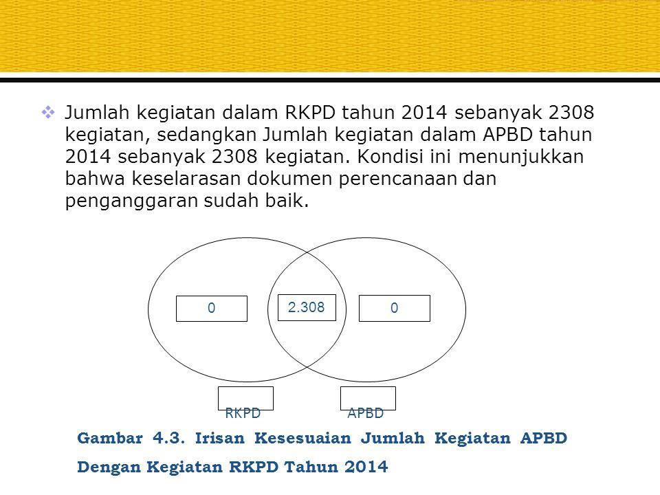 Jumlah kegiatan dalam RKPD tahun 2014 sebanyak 2308 kegiatan, sedangkan Jumlah kegiatan dalam APBD tahun 2014 sebanyak 2308 kegiatan. Kondisi ini menunjukkan bahwa keselarasan dokumen perencanaan dan penganggaran sudah baik.