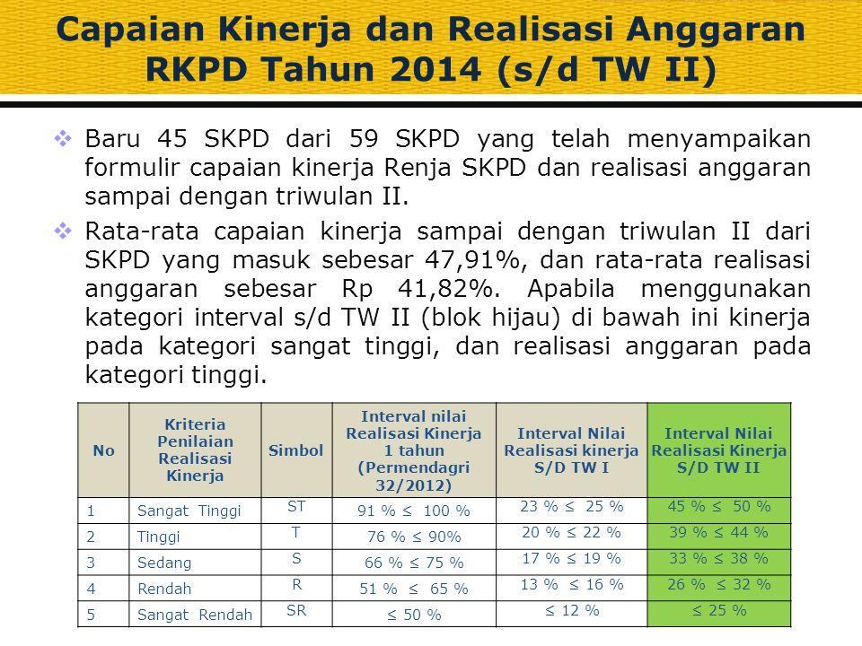 Capaian Kinerja dan Realisasi Anggaran RKPD Tahun 2014 (s/d TW II)