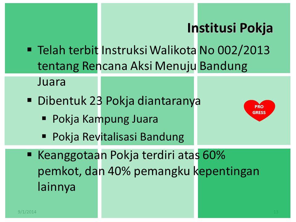 Institusi Pokja Telah terbit Instruksi Walikota No 002/2013 tentang Rencana Aksi Menuju Bandung Juara.