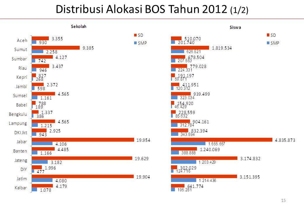 Distribusi Alokasi BOS Tahun 2012 (1/2)