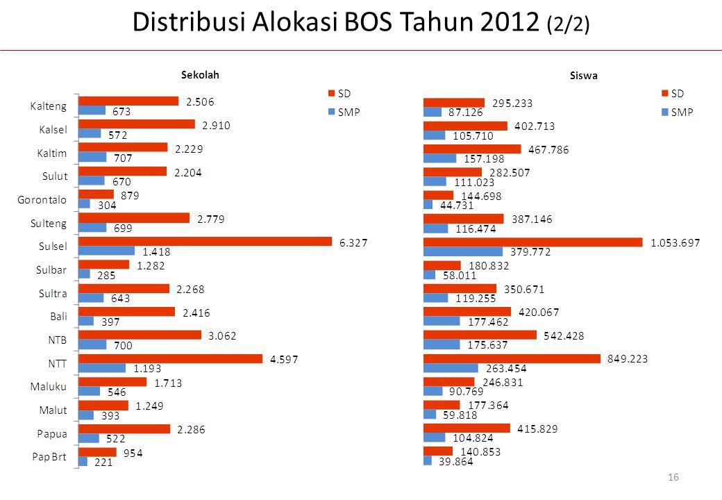 Distribusi Alokasi BOS Tahun 2012 (2/2)