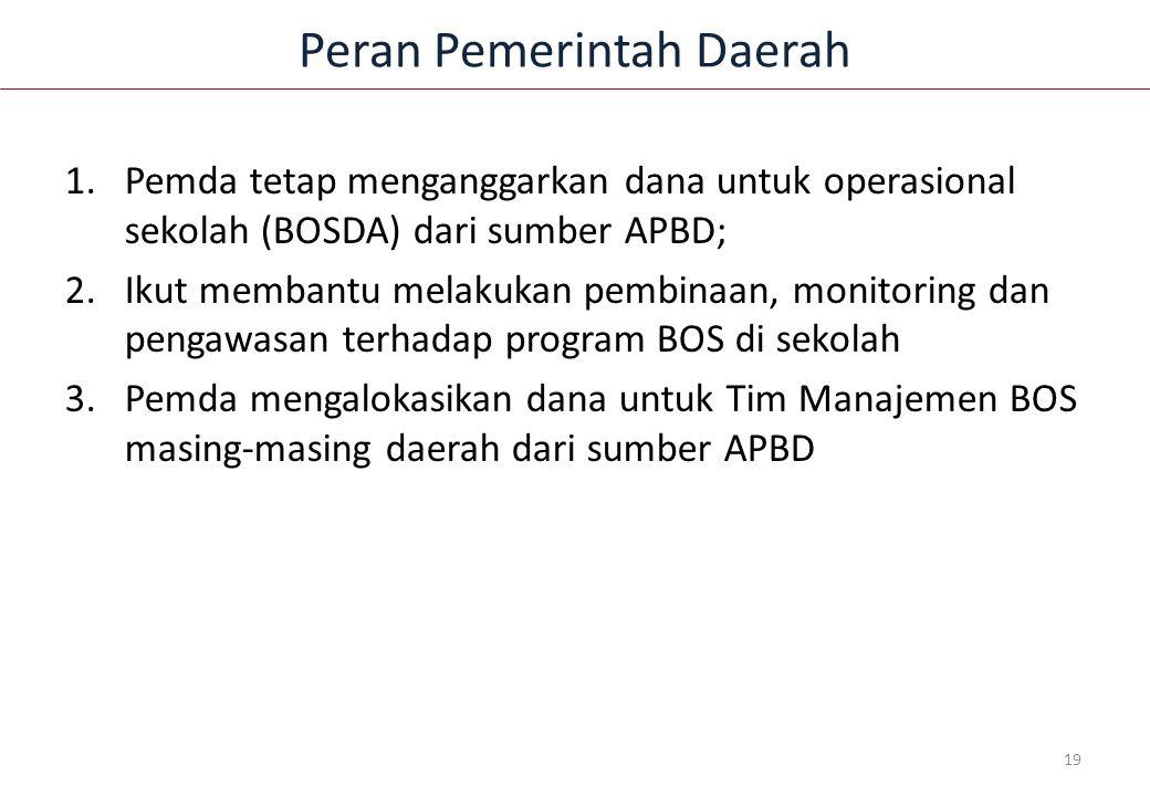 Peran Pemerintah Daerah