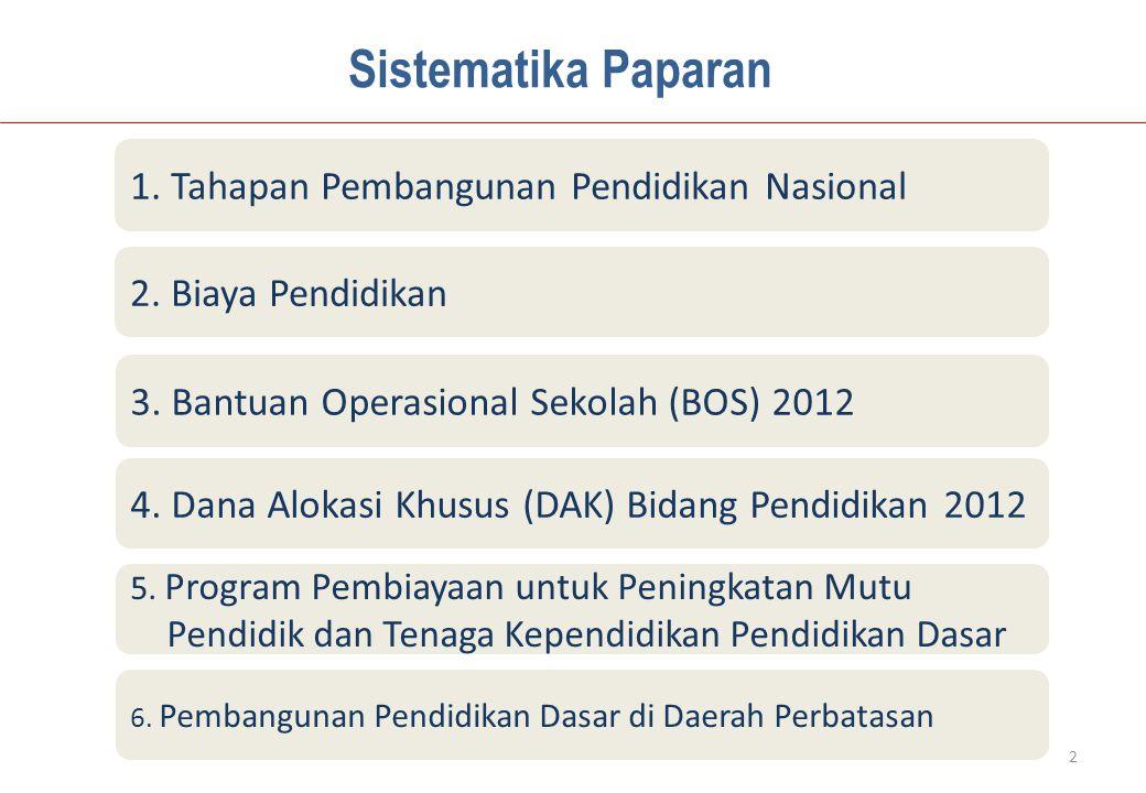 Sistematika Paparan 1. Tahapan Pembangunan Pendidikan Nasional