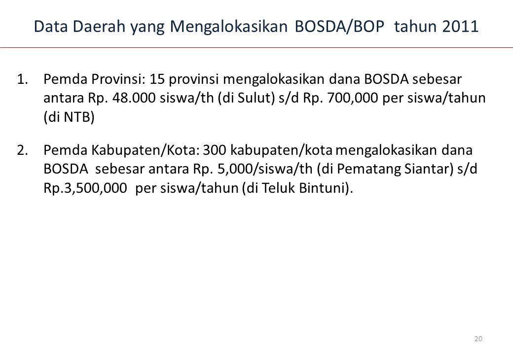 Data Daerah yang Mengalokasikan BOSDA/BOP tahun 2011