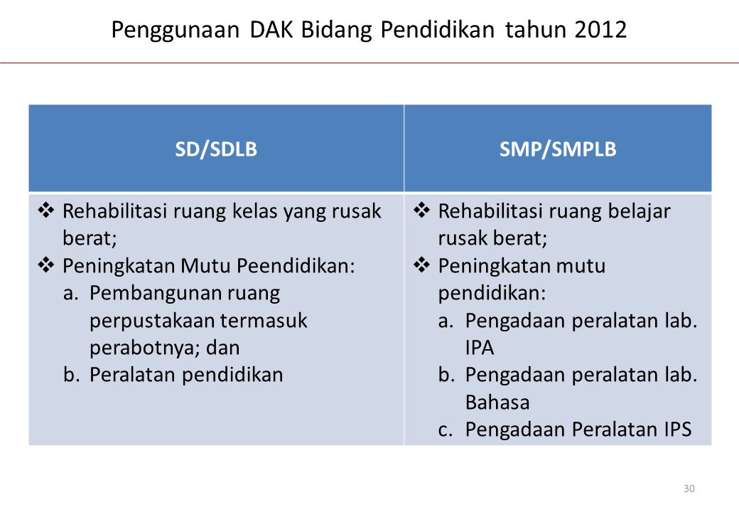 Penggunaan DAK Bidang Pendidikan tahun 2012