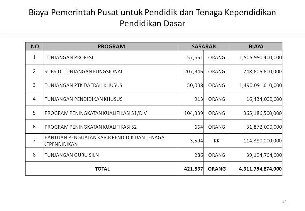 Biaya Pemerintah Pusat untuk Pendidik dan Tenaga Kependidikan Pendidikan Dasar