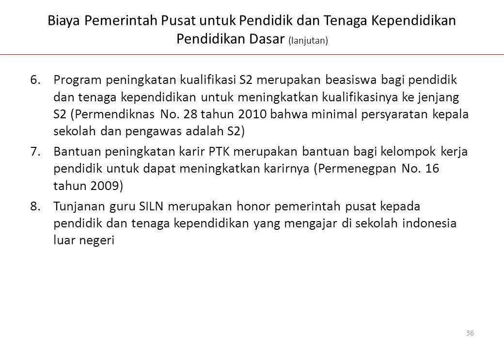 Biaya Pemerintah Pusat untuk Pendidik dan Tenaga Kependidikan Pendidikan Dasar (lanjutan)
