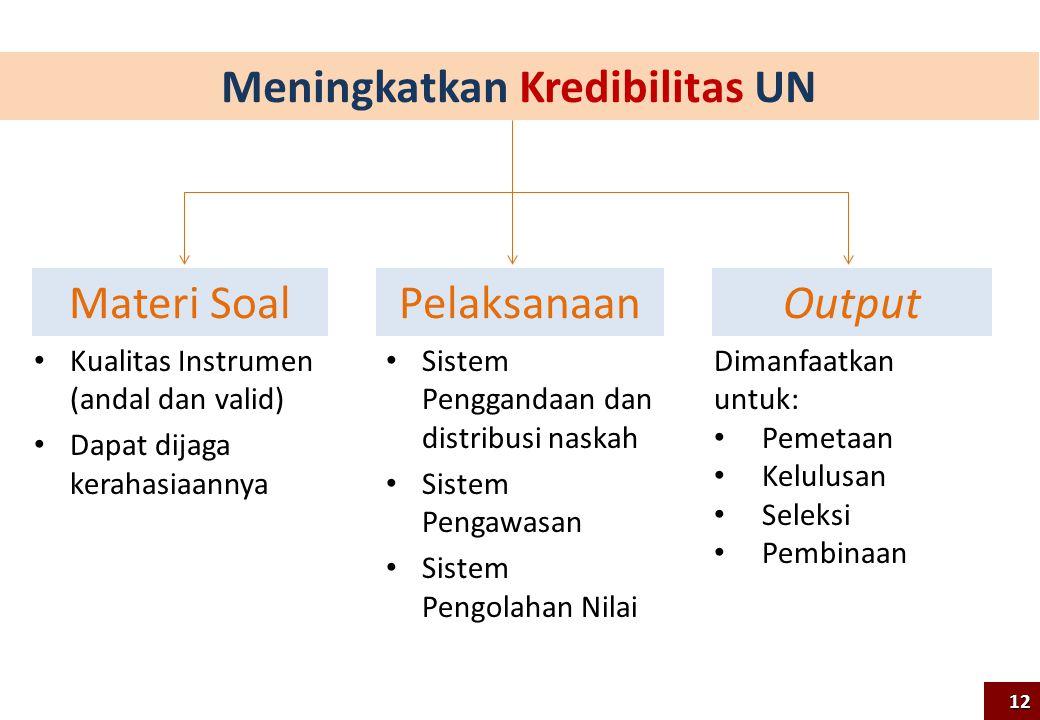 Meningkatkan Kredibilitas UN
