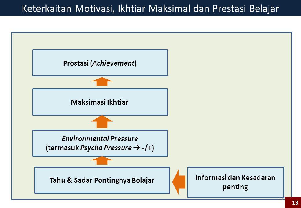 Keterkaitan Motivasi, Ikhtiar Maksimal dan Prestasi Belajar