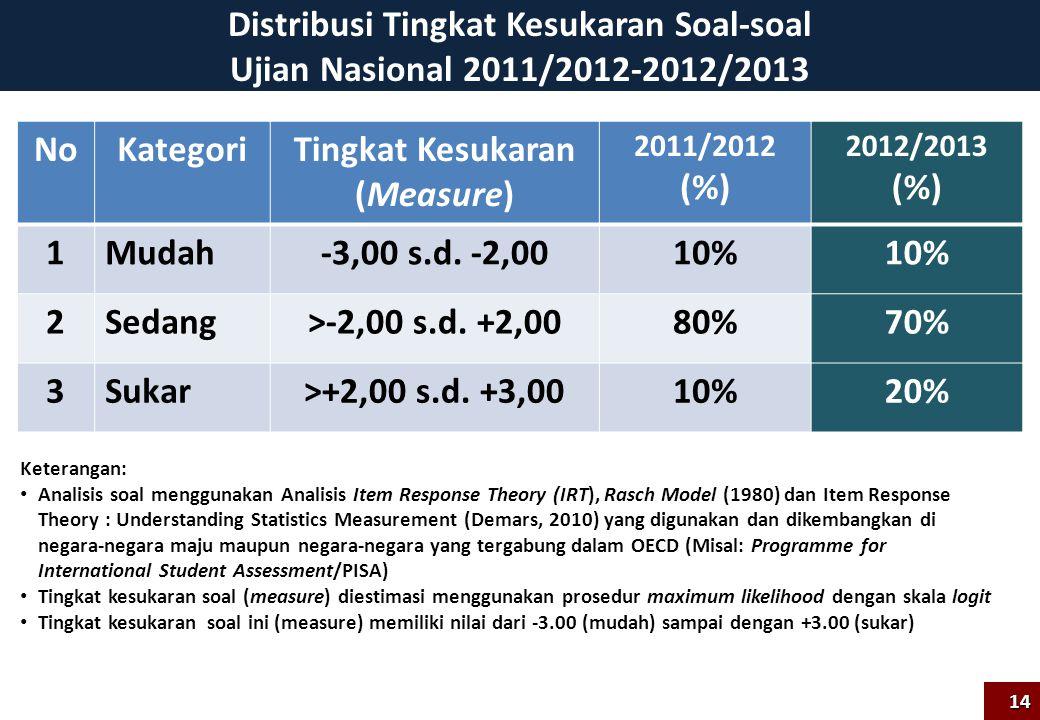 Distribusi Tingkat Kesukaran Soal-soal Ujian Nasional 2011/2012-2012/2013