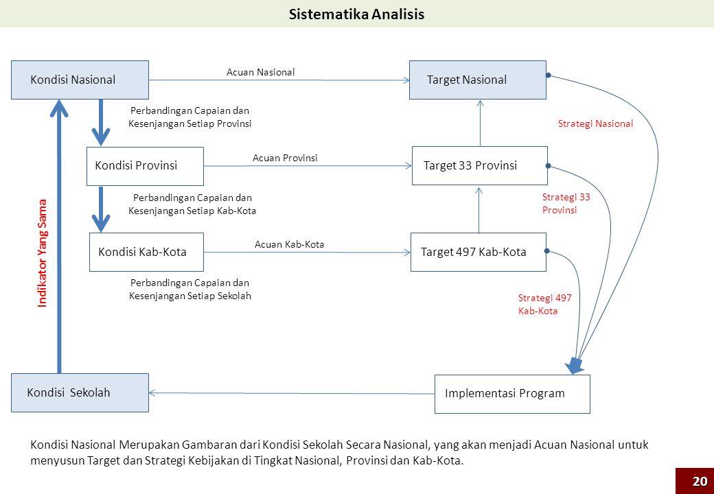 Sistematika Analisis 20 Kondisi Nasional Target Nasional
