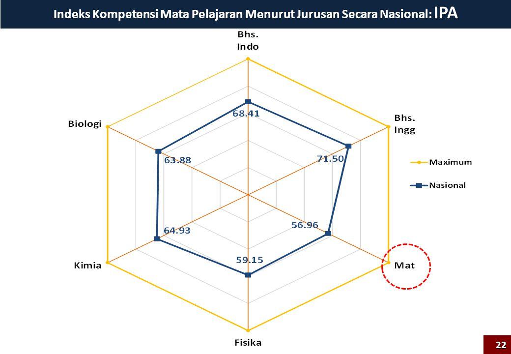 Indeks Kompetensi Mata Pelajaran Menurut Jurusan Secara Nasional: IPA