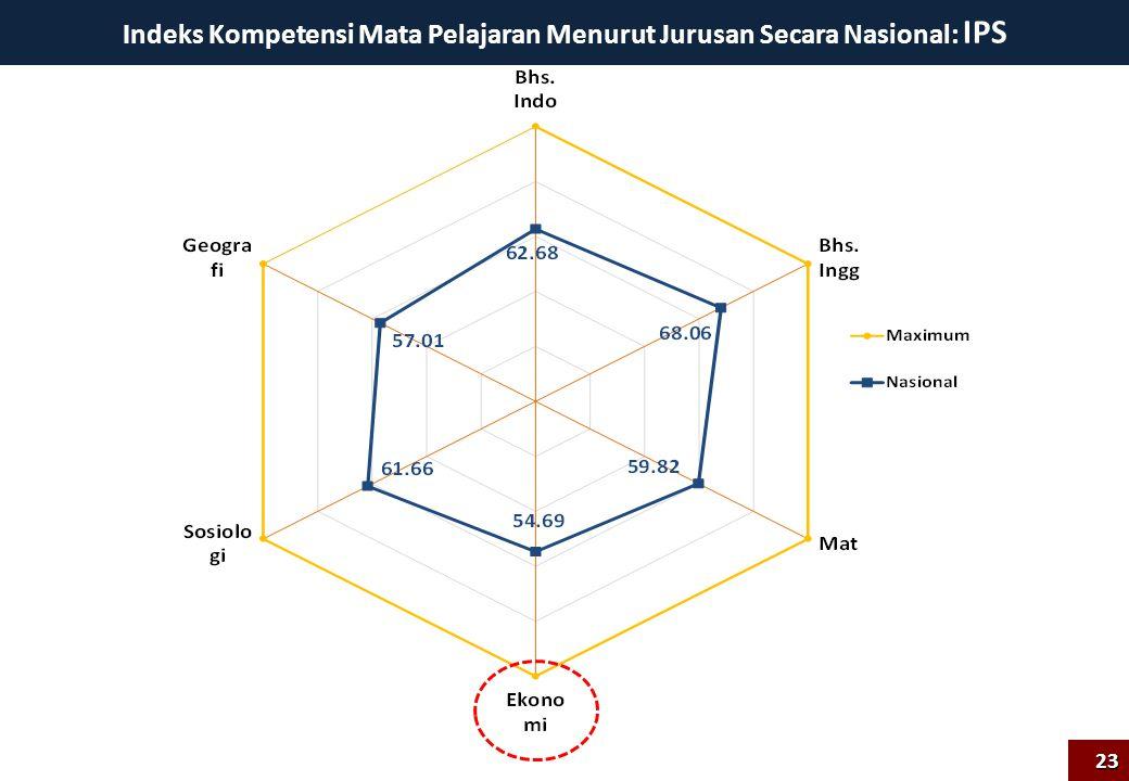 Indeks Kompetensi Mata Pelajaran Menurut Jurusan Secara Nasional: IPS