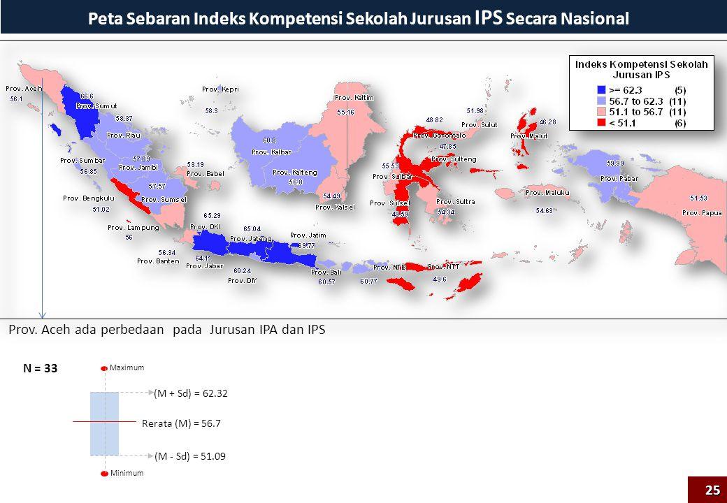 Peta Sebaran Indeks Kompetensi Sekolah Jurusan IPS Secara Nasional