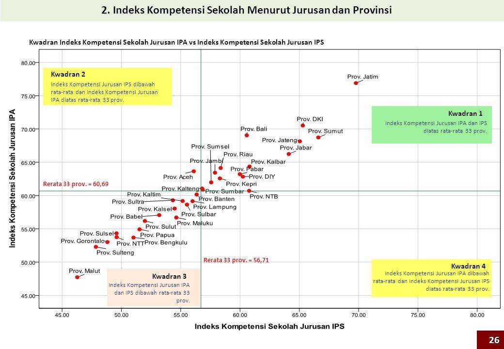 2. Indeks Kompetensi Sekolah Menurut Jurusan dan Provinsi