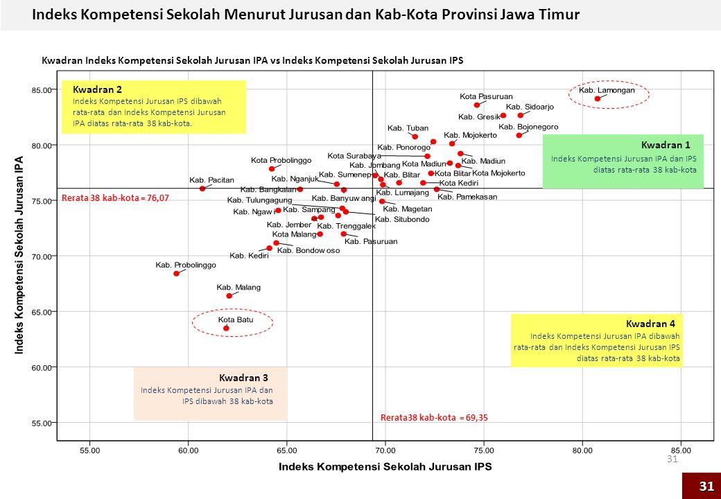 Indeks Kompetensi Sekolah Menurut Jurusan dan Kab-Kota Provinsi Jawa Timur