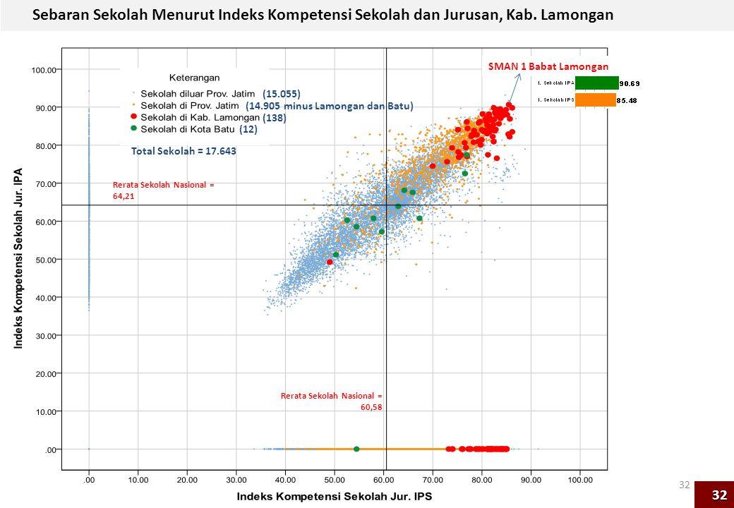 Sebaran Sekolah Menurut Indeks Kompetensi Sekolah dan Jurusan, Kab