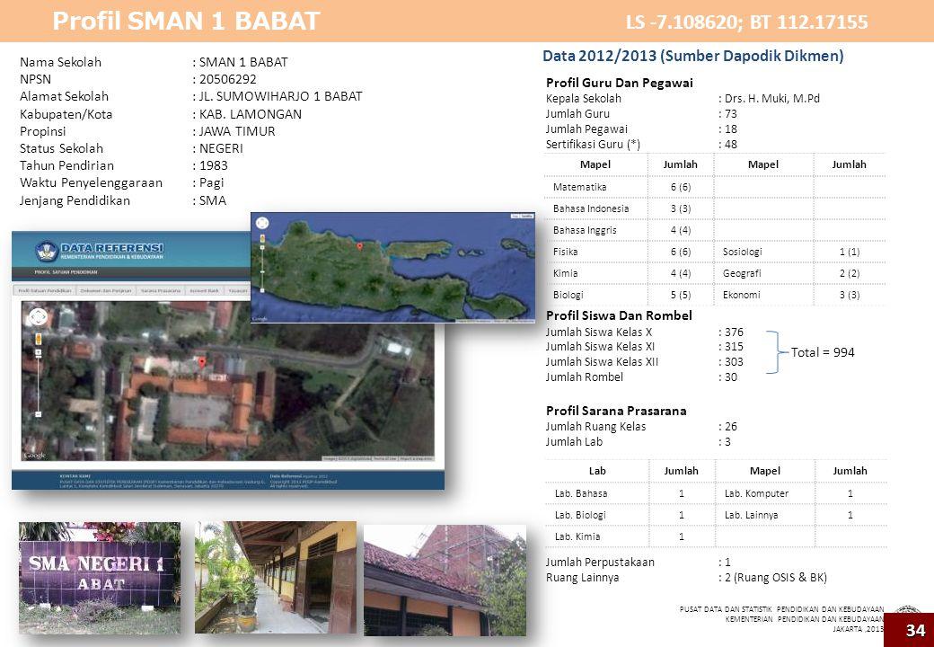 Profil SMAN 1 BABAT LS -7.108620; BT 112.17155 34